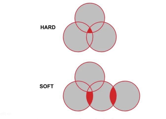 Как правильно кластеризовать запросы семантического ядра