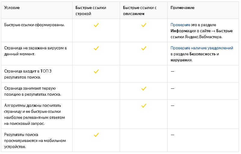 Как сделать быструю ссылку в Яндекс