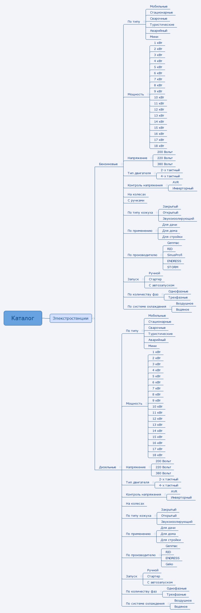 Пример новой структуры сайта