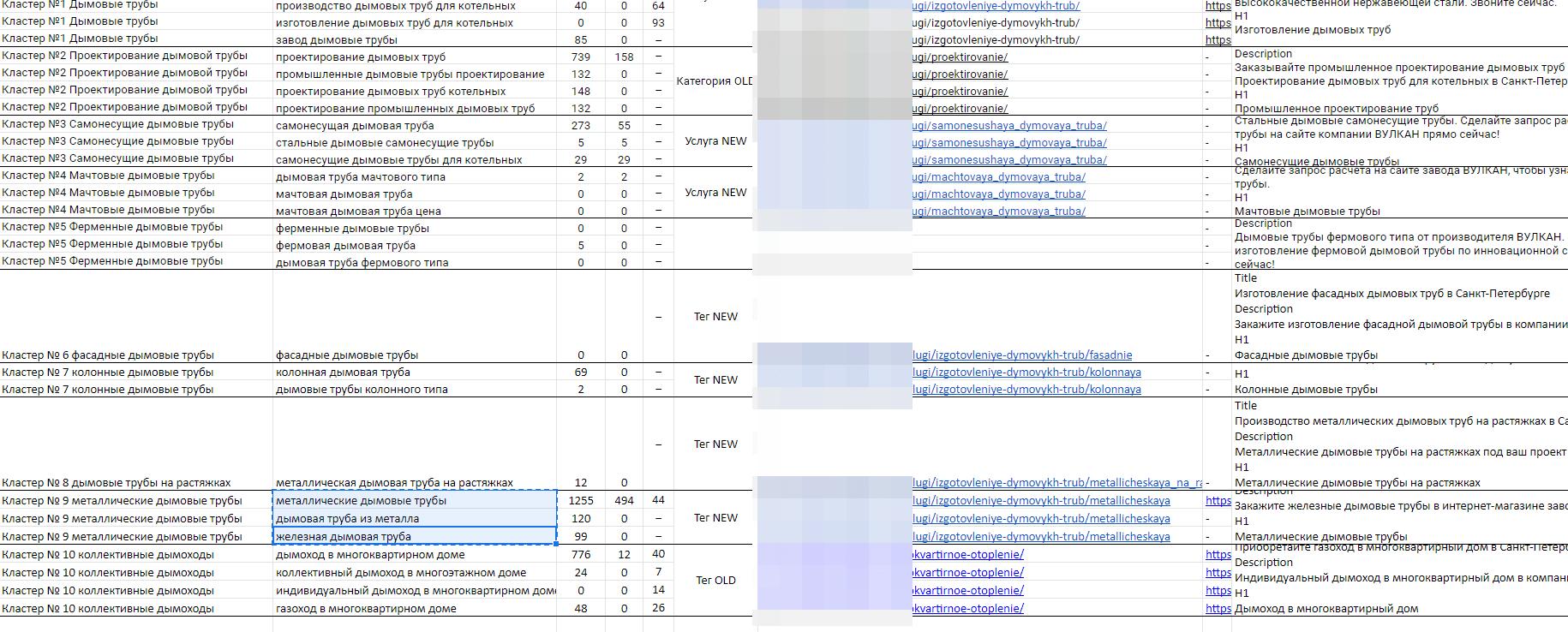 Как самостоятельно вывести страницу сайта в ТОП Яндекса и Google