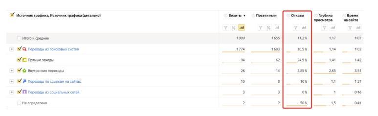 Что такое отказы в Яндекс Метрике?